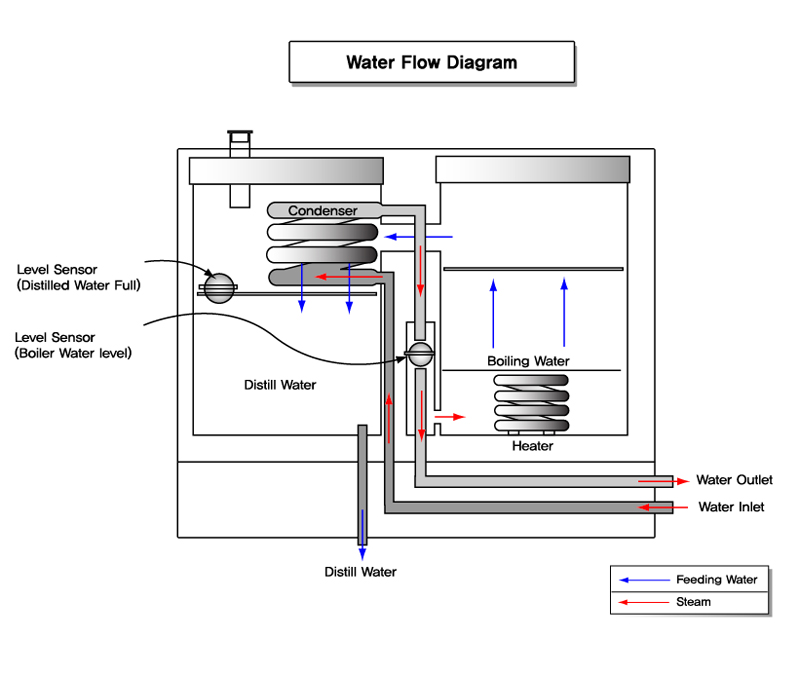 Water Flow Diagram